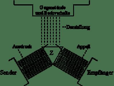 Organon-Modell nach Bühler.png