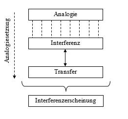 analogie-interferenz-transferenz