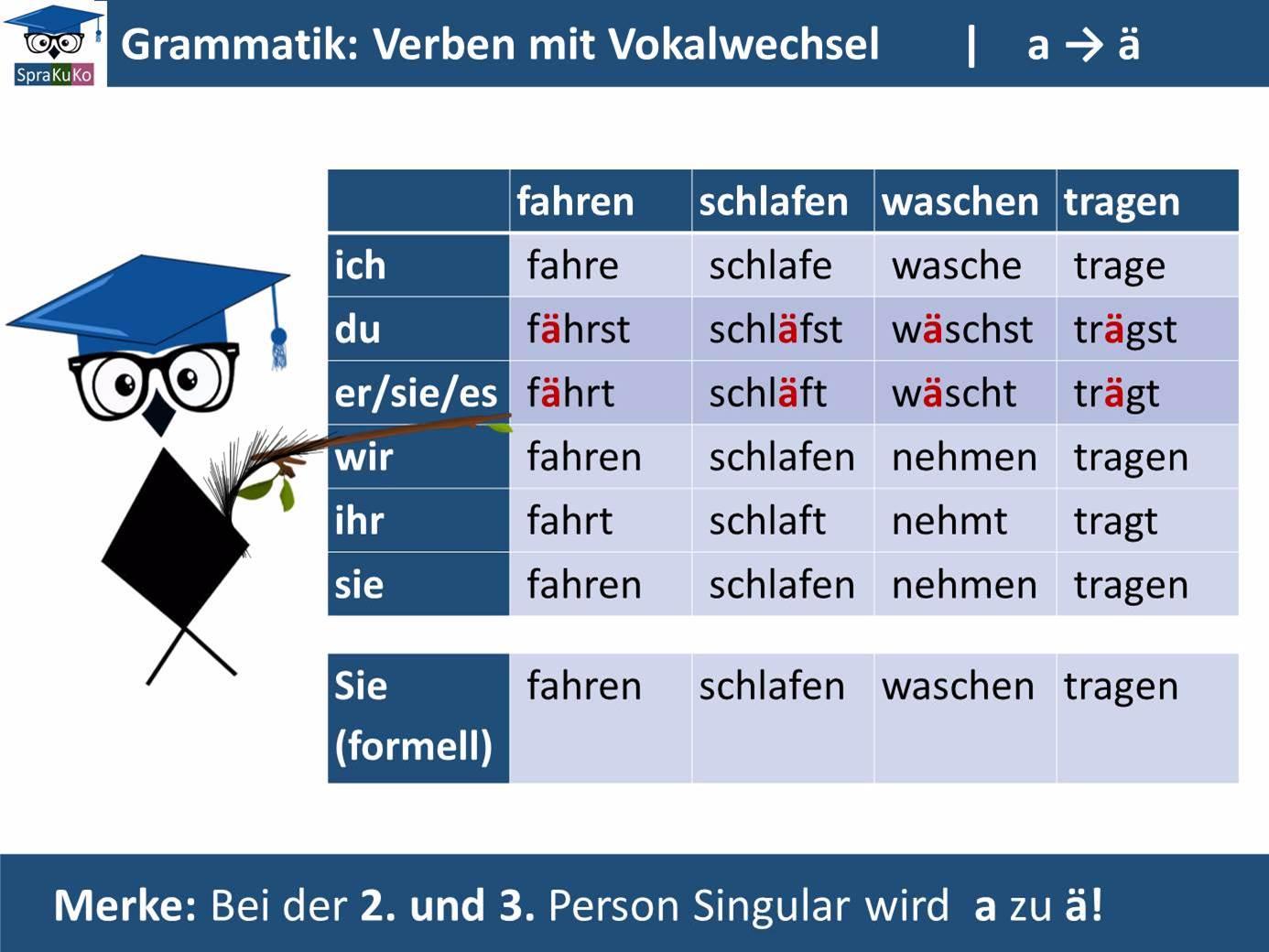 Verben mit Vokalwechsel (a zu ae)