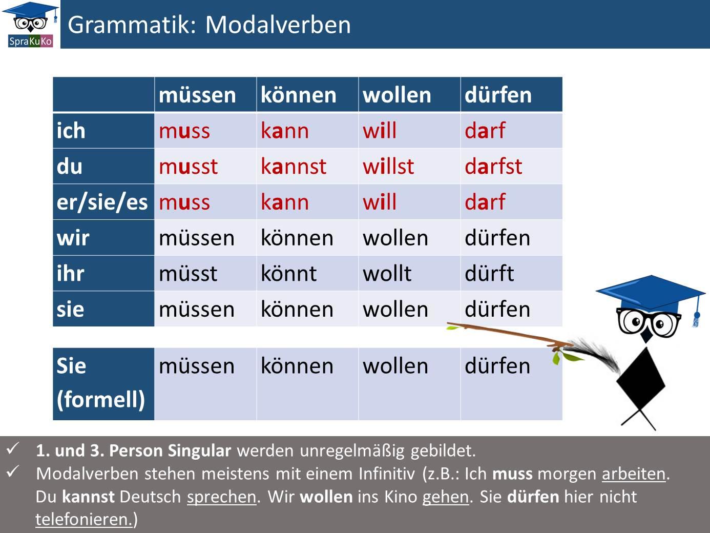 Modalverben_modal verbs.jpg
