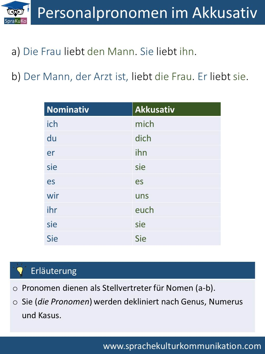 Personalpronomen im Akkusativ.jpg