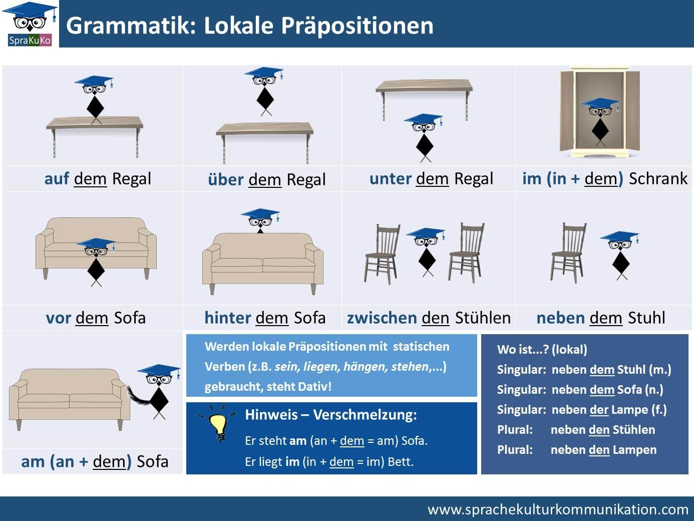 grammatik lokale pr positionen mit dativ wo ist sprakuko deutsch lernen und unterrichten. Black Bedroom Furniture Sets. Home Design Ideas