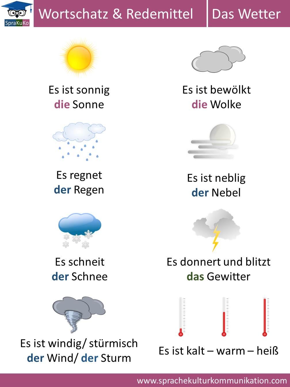 Wortschatz das Wetter.jpg