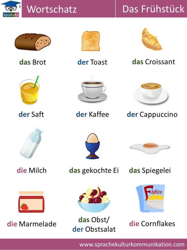 Wortschatz Zum Frühstück